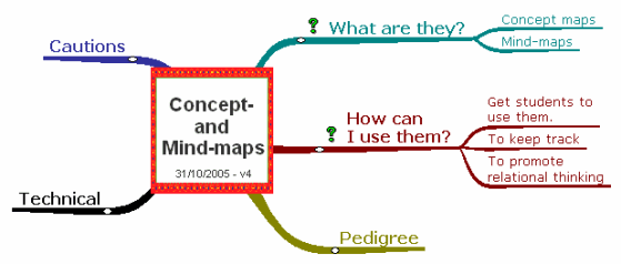 Concept And Mind Mapping The Economics Network