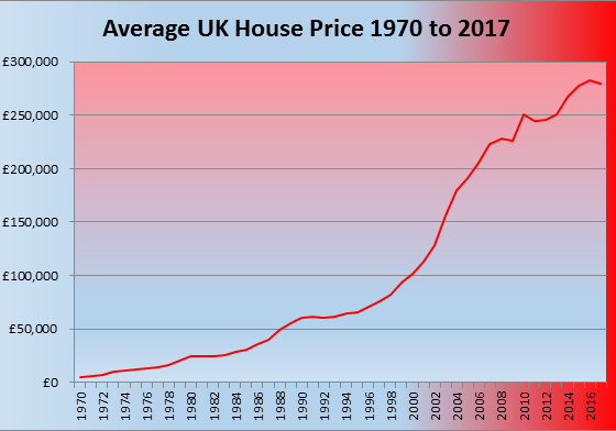 Financial Crisis of United Kingdom
